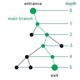 scheme_depth
