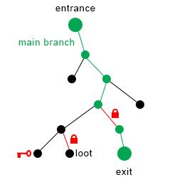 scheme_lockedareas