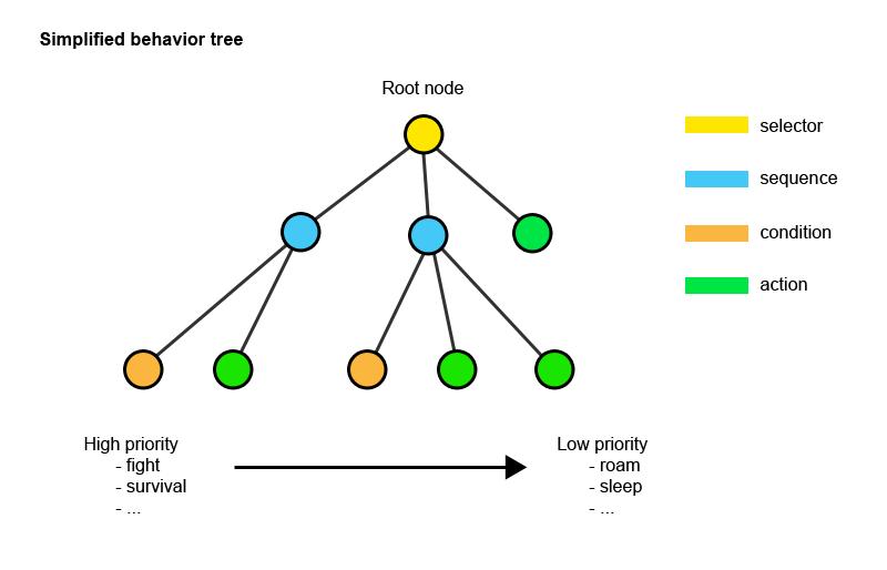 Behavior tree scheme