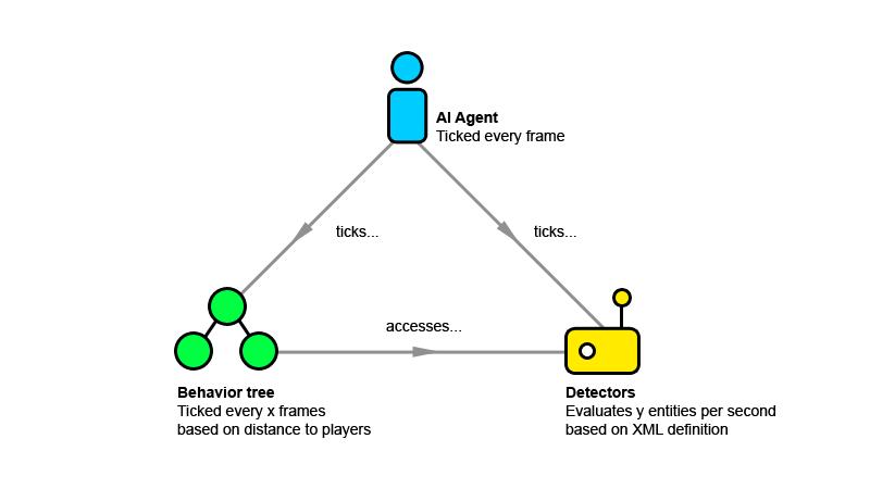 Behavior tree component scheme